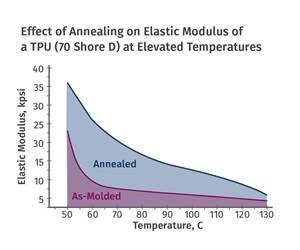 材料7部分第6部分:热塑性聚氨酯的退火针头