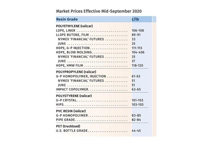 Resin Prices September 2020