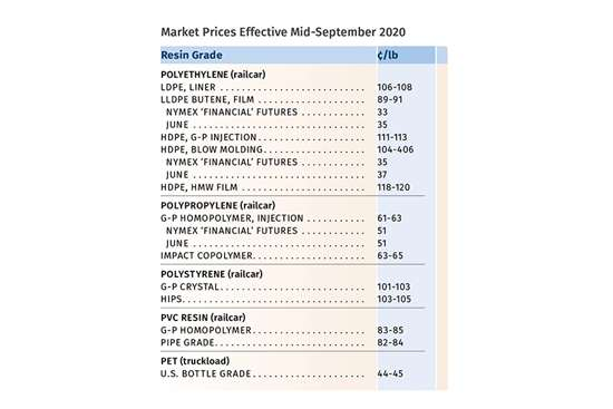 Prices Up for Nearly All Major Volume Resins--For Now