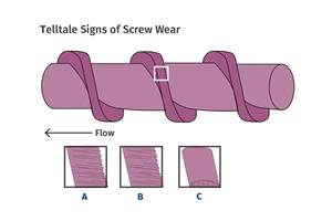 The Three Causes of Screw Wear