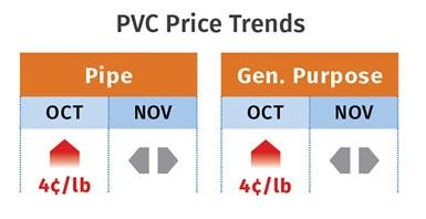 PVC Pricing mid November 2020