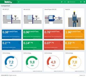 MES Platform Adds Energy Monitoring Module