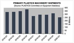 North American Plastics Machinery Shipments Contract in First Quarter
