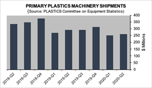 Reports from PLASTICS, VDMA and Haitian Show Mixed Machinery Results