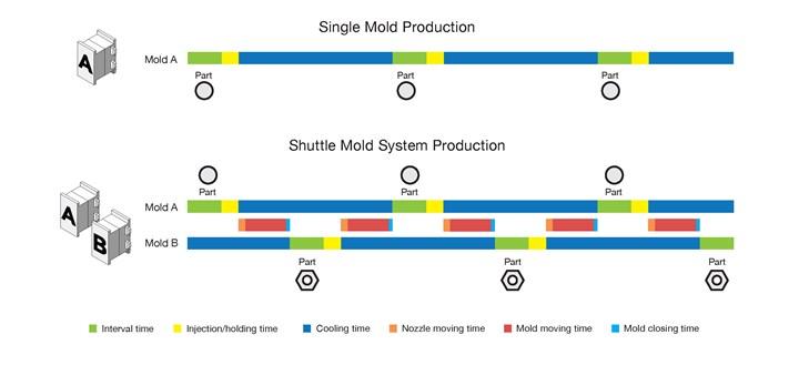 Canon Virginia Shuttle Mold Chart