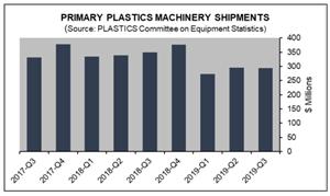 Plastics Machinery Shipments Finish 2019 Down Compared to 2018