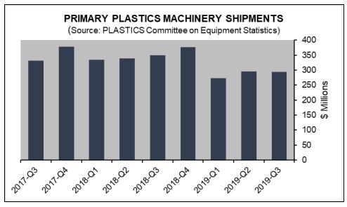 Plastics Industry Association Committee on Equipment Statistics
