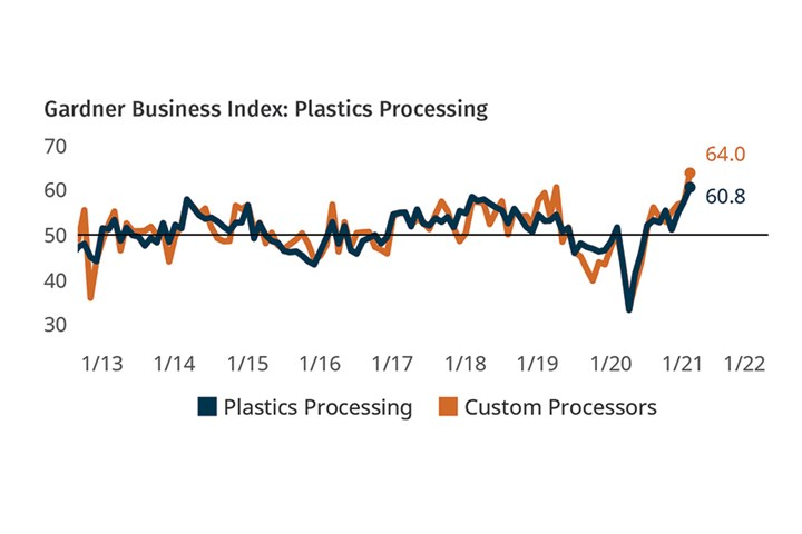 Plastics Processing Business Conditions April 2021