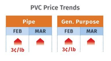 PVC Prices April 2021