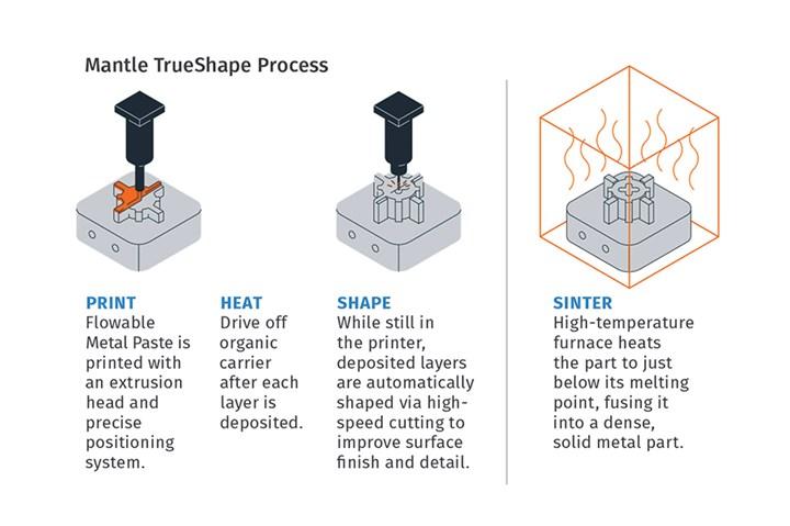 Mantle TrueShape process flow