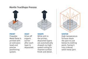 Mantle TrueShape process flow.