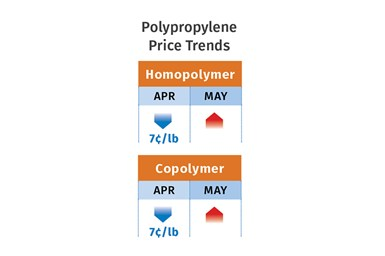 PP Price Trends May 2021
