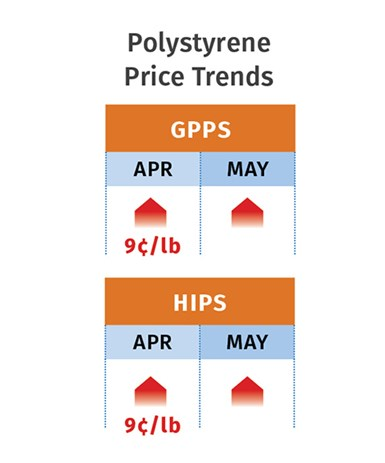 PS Price Trends May 2021