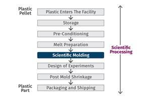 过程开发的系统方法