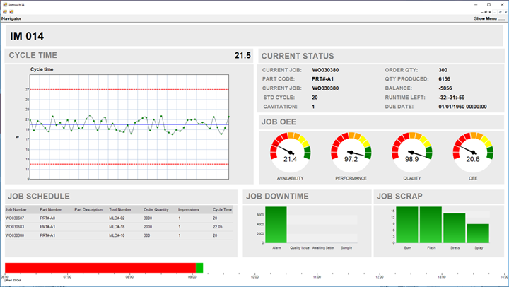 Intouch production monitoring