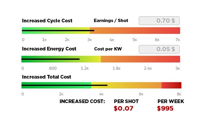 M-Powered energy compensation dashboard