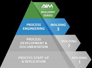 Injection Molding Training Program Earns Accreditation