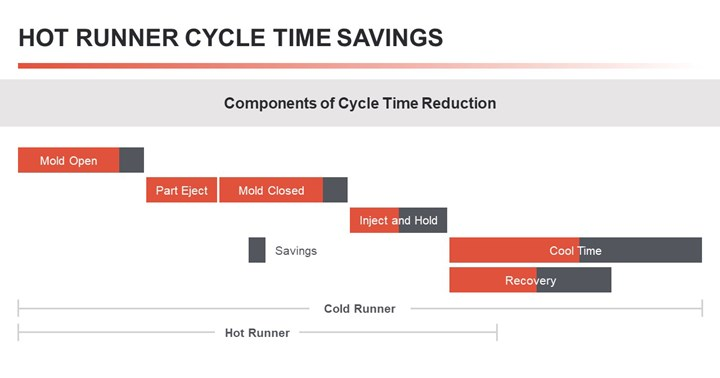 Typical injection molding cycle and a breakdown of its steps—comparing time needed for a cold-runner mold and a mold using a hot runner.