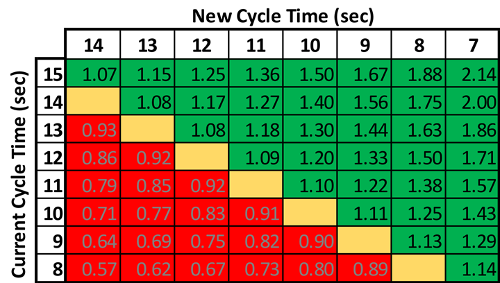 Table of cycle times and multipliers to estimate production after a new cycle time is achieved. Improvements are highlighted in green, while reductions are highlighted in red.