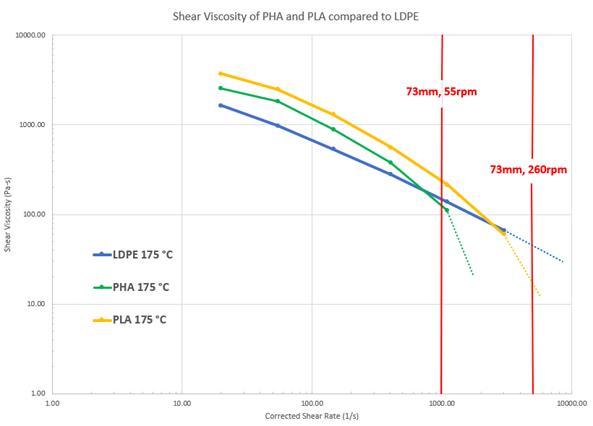 ENTEK 73mm extruder shear rate