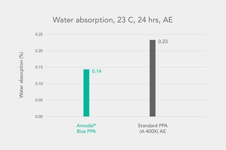 Solvay's Amodel Bio partially biobased PPA