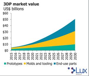 3D打印市场预测2030年达到510亿美元