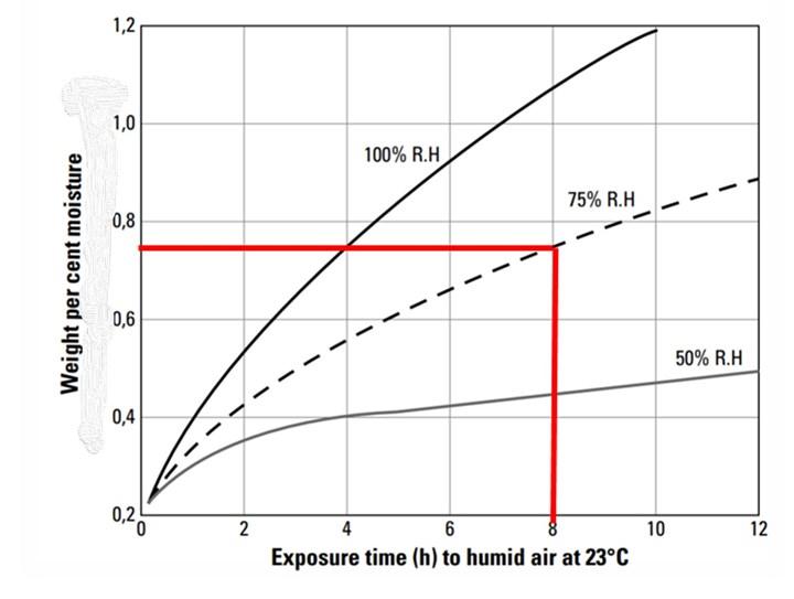 Tips for Optimum Resin Drying