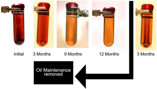 Oil Maintenance