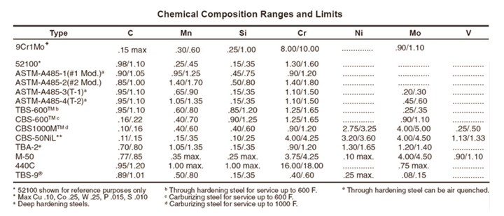 Chemical composition ranges and limits