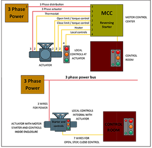 Force and Direction Controls for Valve Actuators