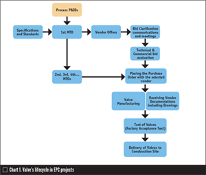 Managing Valves in EPCM Projects