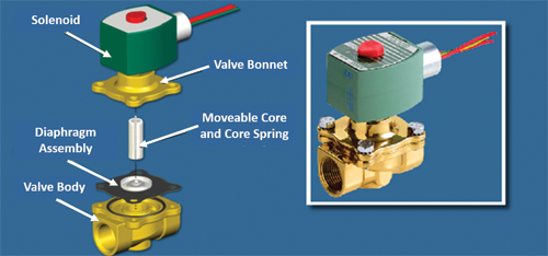 Solenoid Valves: Direct Acting vs. Pilot-Operated image