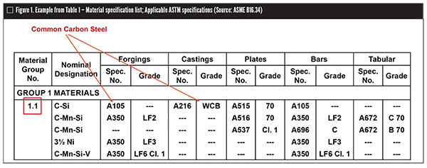 An Overview of ASME B16.34-2017 image
