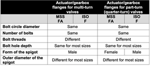 Standards for Actuator/Gearbox Flanges