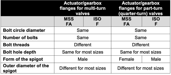 Standards for Actuator/Gearbox Flanges image