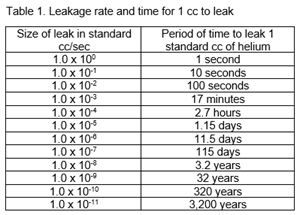 Leak Testing Gas Components and Systems