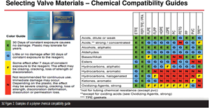 Selecting Non-metal Materials for Valve Components and Coatings