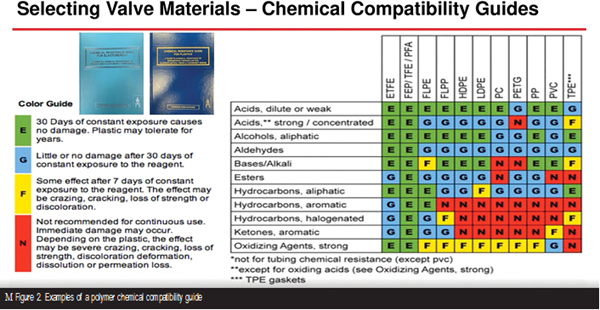 Selecting Non-metal Materials for Valve Components and Coatings image