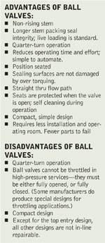 Ball Valves in Power Plants