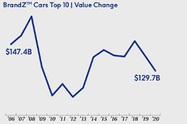 automotive brand value