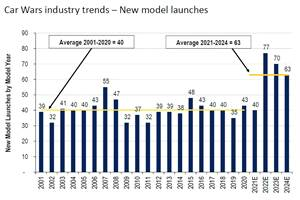 Study: New Model Cavalcade Threatens Profitability