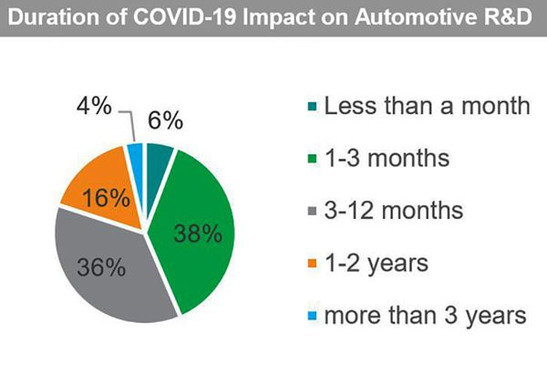 How Much Will COVID-19 Impact Automotive R&D Spending? image