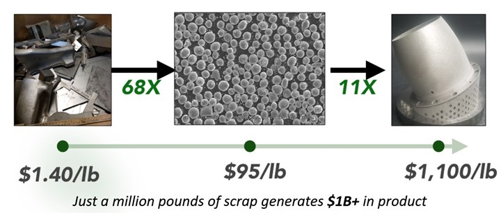 diagram showing the increase in value moving from metal scrap to AM powder to AM part