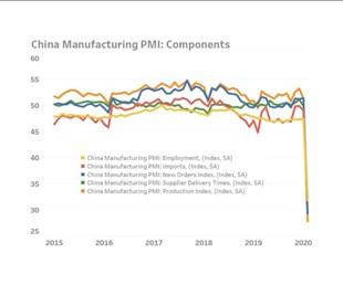 purchasing managers index (PMI) for China in February 2020