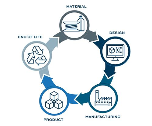 Sustainability's Moment Is Additive Manufacturing's Moment