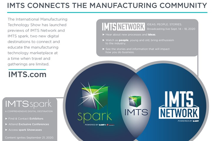 IMTS Spark and IMTS Network.