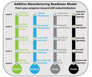 Getting Ready for Additive Manufacturing