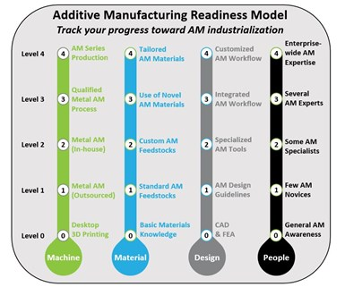 AM Readiness Model