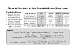 Industrializing AM: A Simple Cost Equation