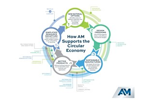 How Additive Manufacturing Supports the Circular Economy Infographic